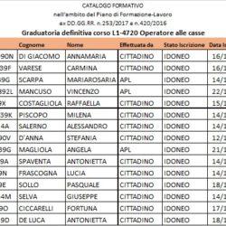 GRADUATORIA DEFINITIVA OPERATORE CASSE@
